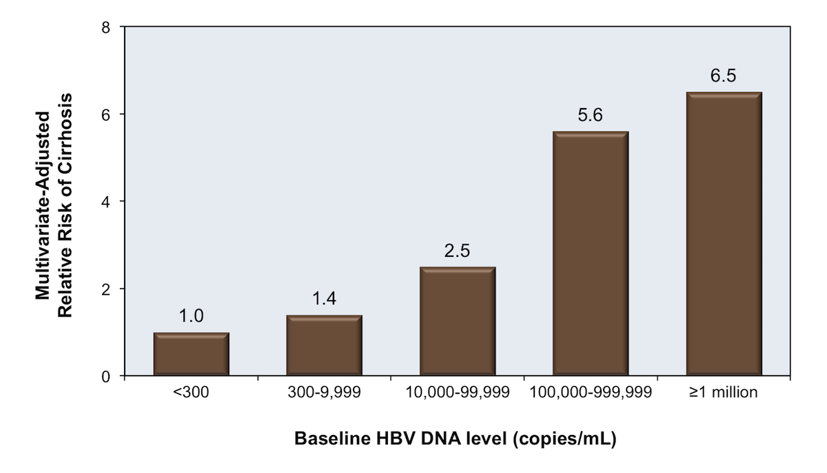 These data are from persons with chronic HBV infection who have a negative anti-hepatitis C virus antibody test. This graphic shows a clear correlation of HBV DNA levels and risk of developing cirrhosis.<div>Source: Iloeje UH, Yang HI, Su J, Jen CL, You SL, Chen CJ. Predicting cirrhosis risk based on the level of circulating hepatitis B viral load. Gastroenterology. 2006;130:678-86.</div>