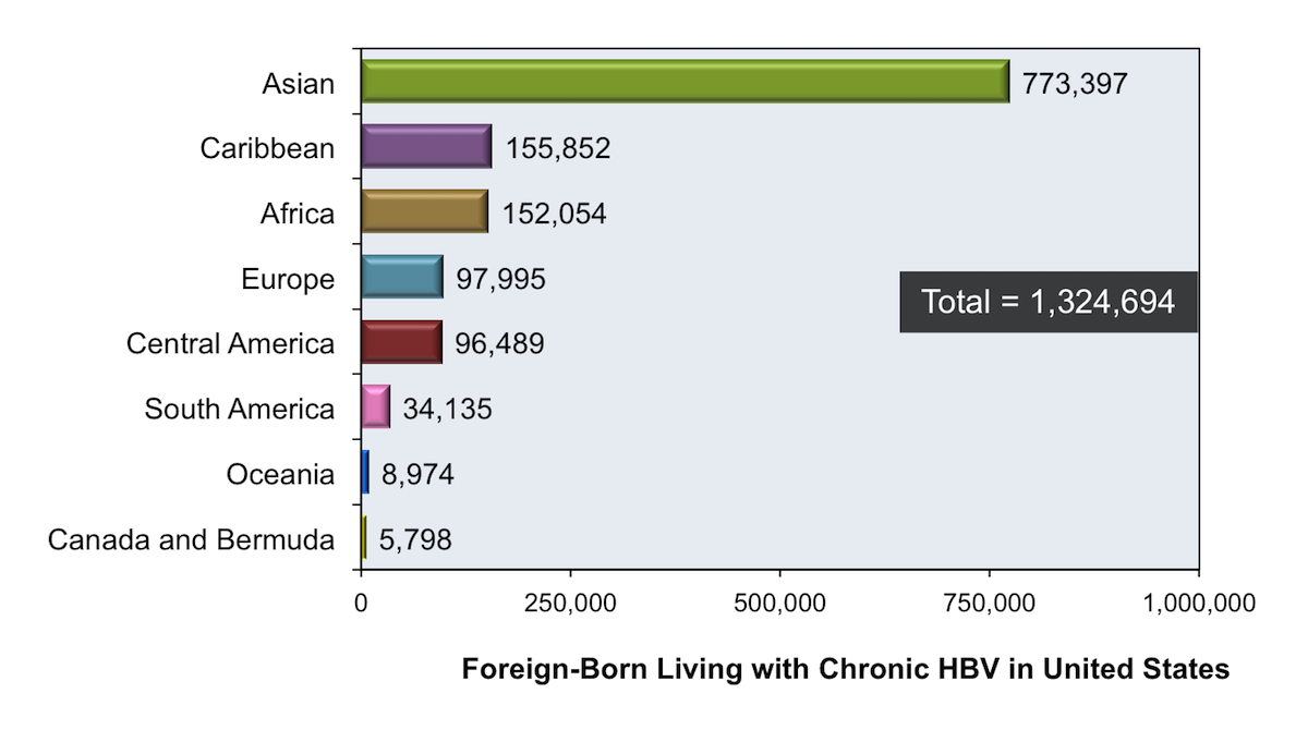 These estimates are based on random effects meta-analysis by world region of origin. Overall, approximately 58% of the foreign-born persons living in the United States with chronic hepatitis B migrated from Asia and 11% from Africa.<div>Source: Kowdley KV, Wang CC, Welch S, Roberts H, Brosgart CL. Prevalence of chronic hepatitis B among foreign-born persons living in the United States by country of origin. Hepatology. 2012;56:422-33.</div>