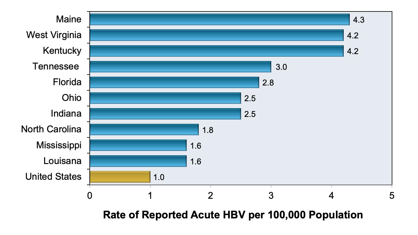 <div>Source: Centers for Disease Control and Prevention. Surveillance for Viral Hepatitis – United States, 2017.</div>