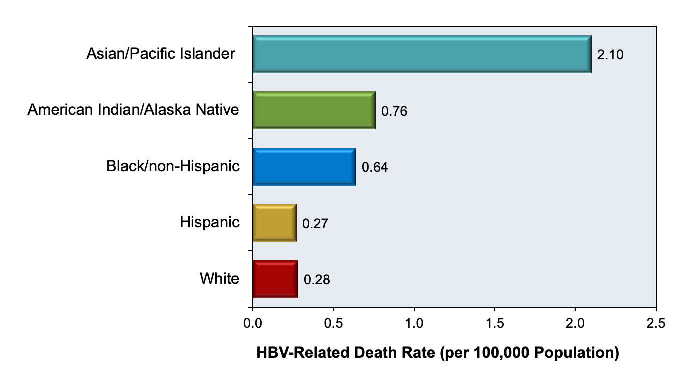 This graphic shows the death rate with hepatitis B Listed as a cause of death among United States residents in 2017.<div>Source: Centers for Disease Control and Prevention. Surveillance for Viral Hepatitis – United States, 2017.</div>