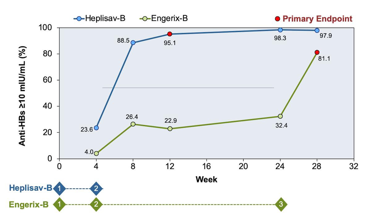 In this trial, the primary endpoint was the percentage of persons who achieved seroprotection 8 weeks after the final dose of the Heplisav-B vaccine series or 4 weeks after completing the Engerix-B vaccine series. Seroprotection was defined as an anti-HBs titer of at least 10 mIU/mL.<div>Source: Halperin SA, Ward B, Cooper C, et al. Comparison of safety and immunogenicity of two doses of investigational hepatitis B virus surface antigen co-administered with an immunostimulatory phosphorothioate oligodeoxyribonucleotide and three doses of a licensed hepatitis B vaccine in healthy adults 18-55 years of age. Vaccine. 2012;30:2556-63.</div>