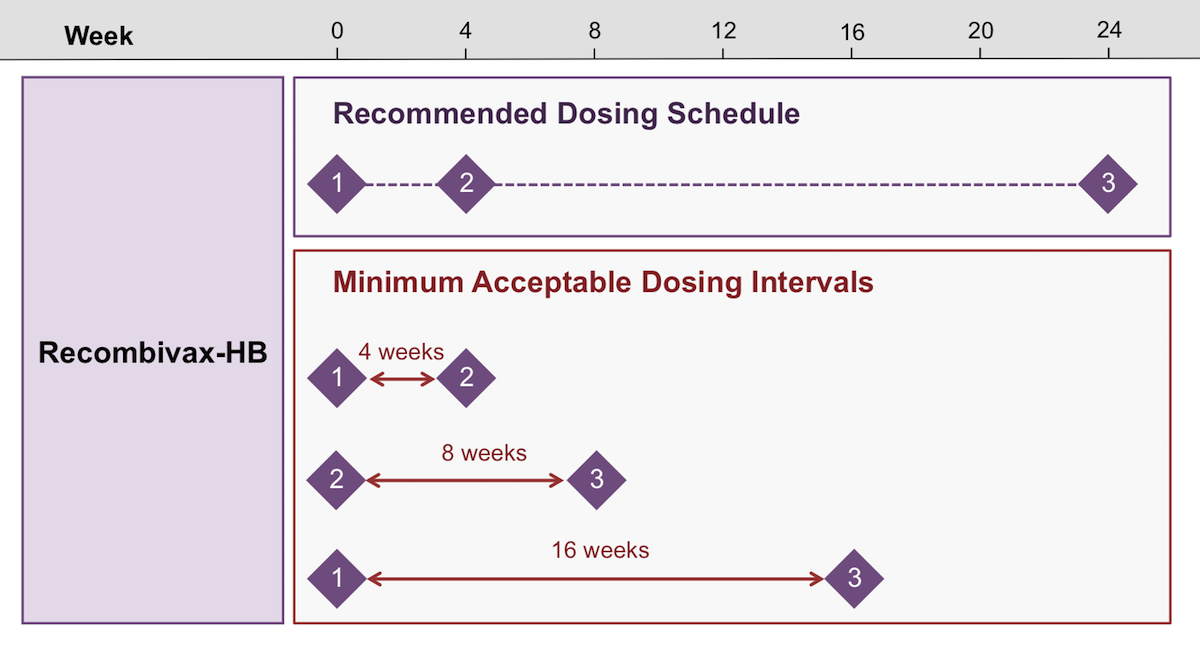 Doses administered up to 4 days before the minimal acceptable dosing intervals are valid, but doses administered 5 or more days before the minimum dosing interval must be repeated using the correct schedule.<div></div>