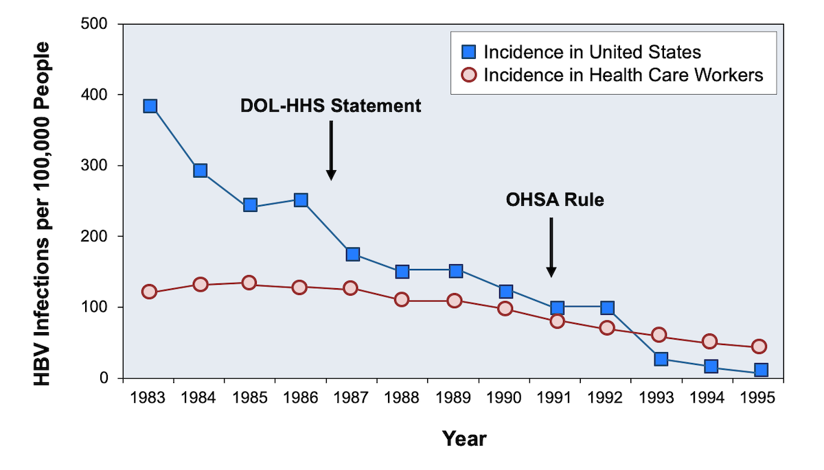 <div>Source: Mahoney FJ, Stewart K, Hu H, Coleman P, Alter MJ. Progress toward the elimination of hepatitis B virus transmission among health care workers in the United States. Arch Intern Med. 1997;157:2601-5.</div>