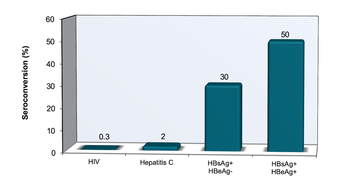 Abbreviations: HBsAg = hepatitis B surface antigen; HBeAg = hepatitis e antigen<div>Source: U.S. Public Health Service. Updated U.S. Public Health Service Guidelines for the Management of Occupational Exposures to HBV, HCV, and HIV and Recommendations for Postexposure Prophylaxis. MMWR Recomm Rep. 2001;50:1-52.</div>